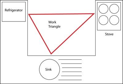 Work triangle of kitchen